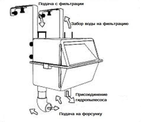 Навесной скиммер МТС (Германия) - 1