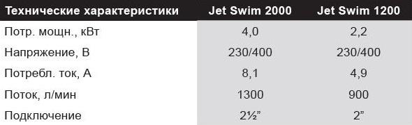Противоток Jet Swim 1200 (бетон/лайнер) - 1