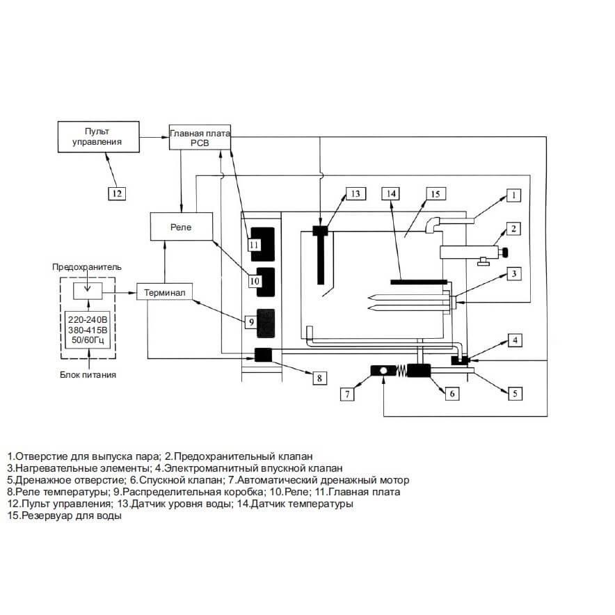 Парогенератор Coasts KSА 9 кВт и 12 кВт 380v с выносным пультом - 3