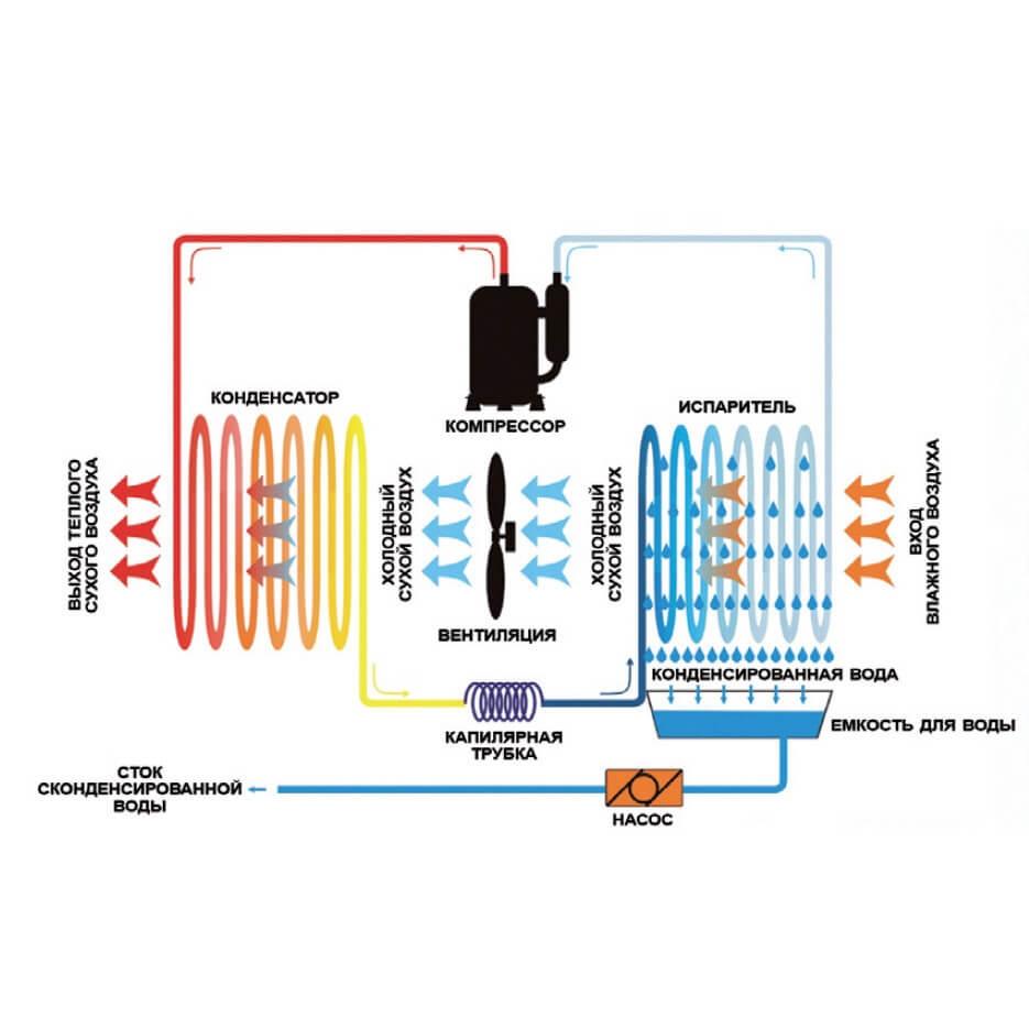 Осушитель воздуха APEX - 3