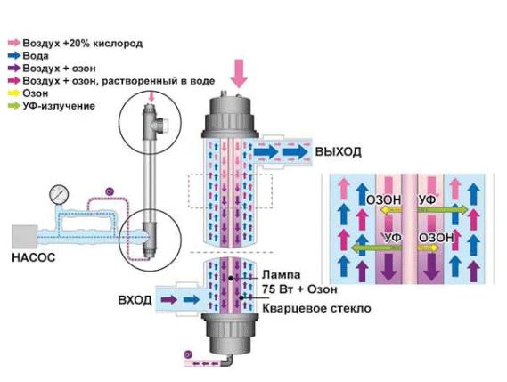 Комплект Ультрафиолет+Озонатор 75 Вт (для соленой воды) - 1