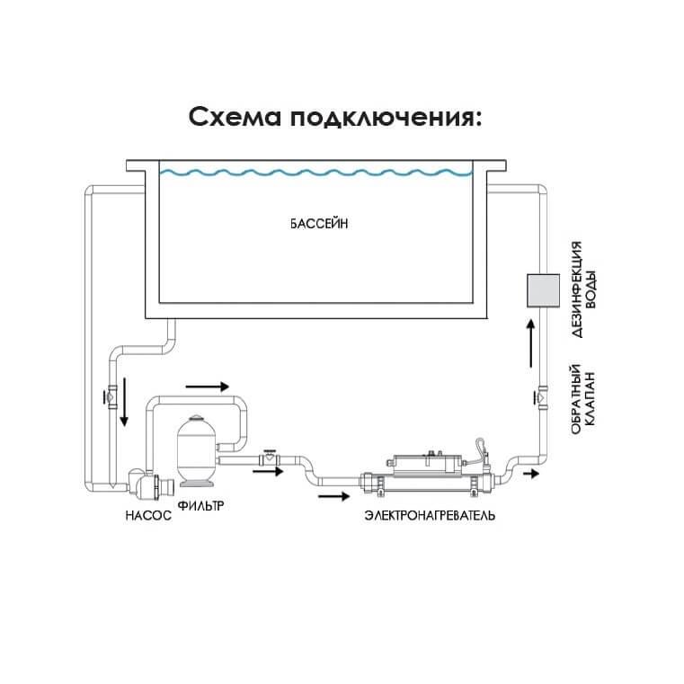 Электронагреватель Elecro Flow Line Titan/Syeel 400 В - 1